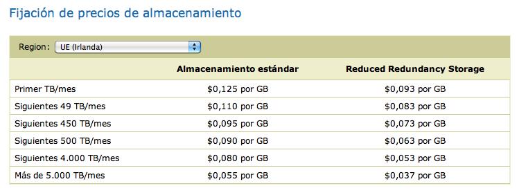 Precios de Amazon Web Services