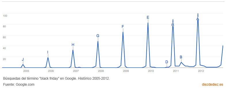 Búsquedas del término Black Friday en Google. 2005 a 2012.