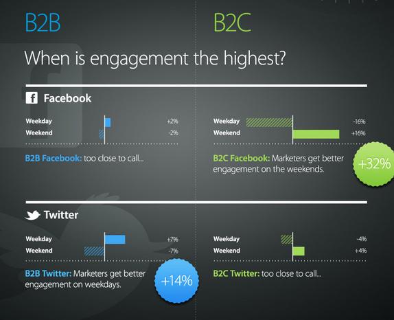 Clara diferencia entre un negocio B2B y otro B2C de cara a las redes sociales.