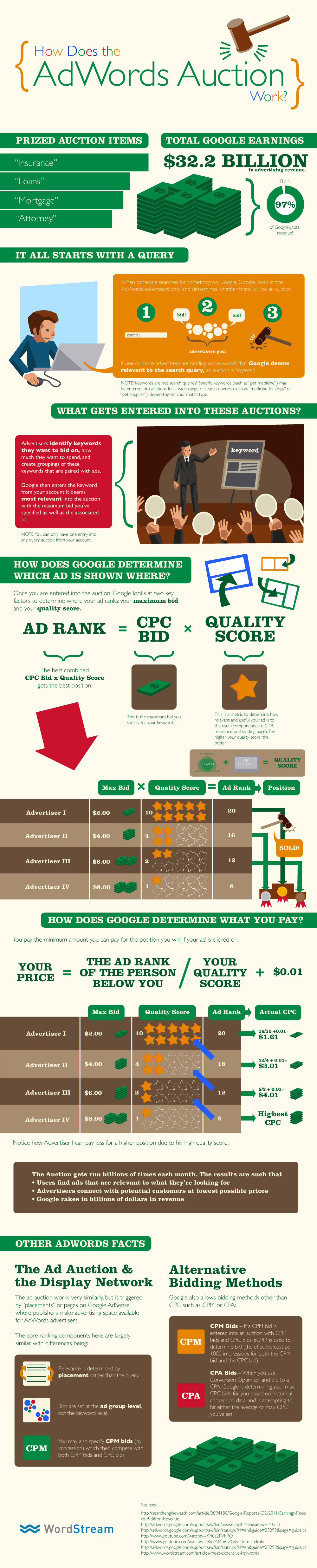 what-is-google-adwords